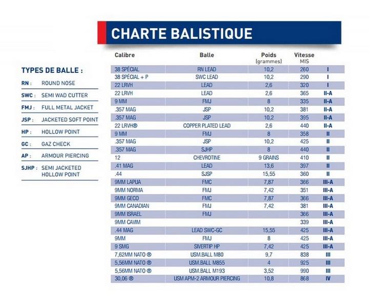 Charte balistique